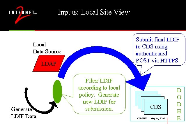 Inputs: Local Site View Submit final LDIF to CDS using authenticated POST via HTTPS.