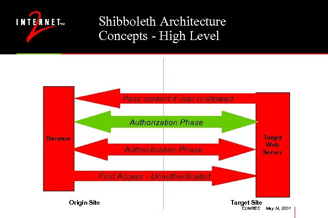Shibboleth Architecture Concepts - High Level Pass content if user is allowed Authorization Phase