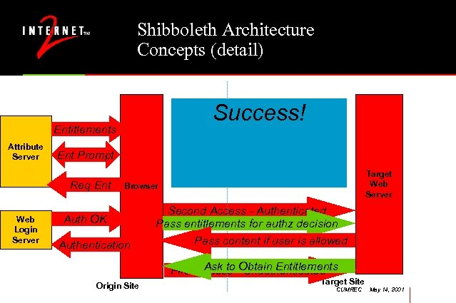 Shibboleth Architecture Concepts (detail) Authentication Authorization Success! Phase Entitlements Attribute Server Ent Prompt Req