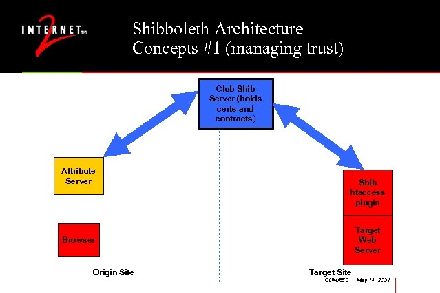Shibboleth Architecture Concepts #1 (managing trust) Club Shib Server (holds certs and contracts) Attribute