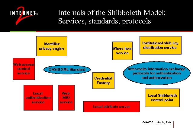 Internals of the Shibboleth Model: Services, standards, protocols Identifier privacy engine Web access control