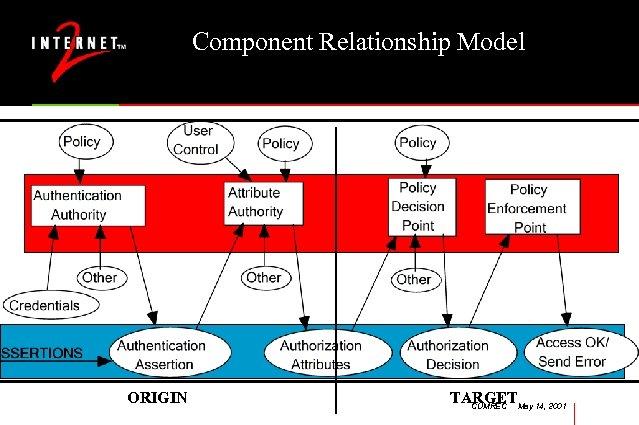 Component Relationship Model ORIGIN TARGETMay 14, 2001 CUMREC
