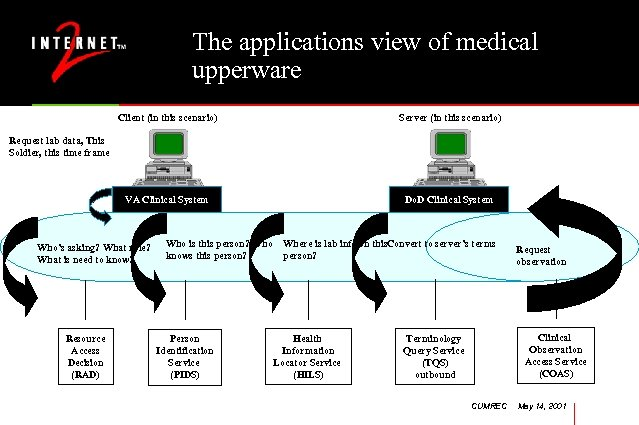 The applications view of medical upperware Client (in this scenario) Server (in this scenario)