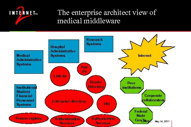 The enterprise architect view of medical middleware Medical Administrative Systems Research Systems Hospital Administrative
