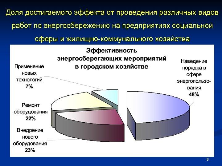 Доля достигаемого эффекта от проведения различных видов работ по энергосбережению на предприятиях социальной сферы