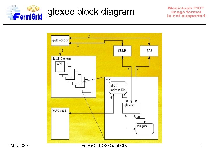 glexec block diagram 9 May 2007 Fermi. Grid, OSG and GIN 9