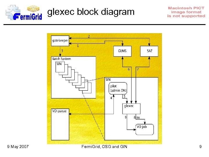 glexec block diagram 9 May 2007 Fermi. Grid, OSG and GIN 9