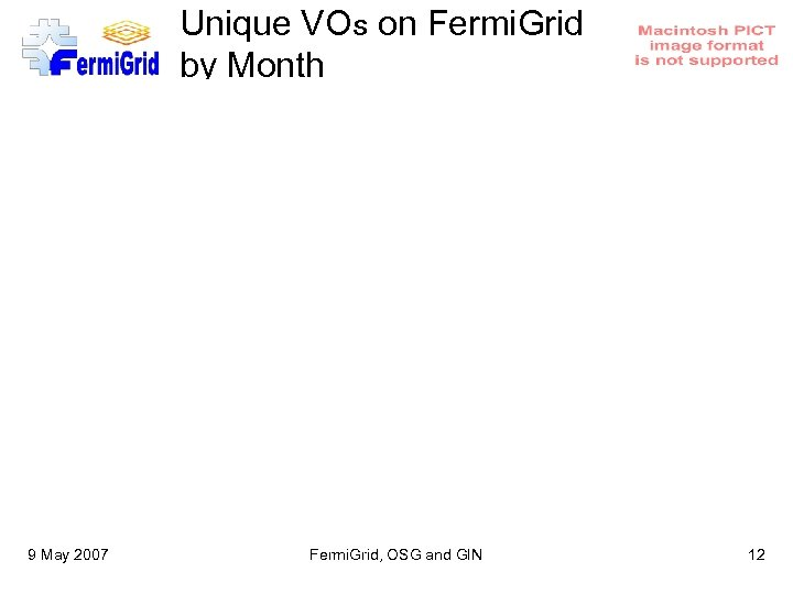 Unique VOs on Fermi. Grid by Month 9 May 2007 Fermi. Grid, OSG and