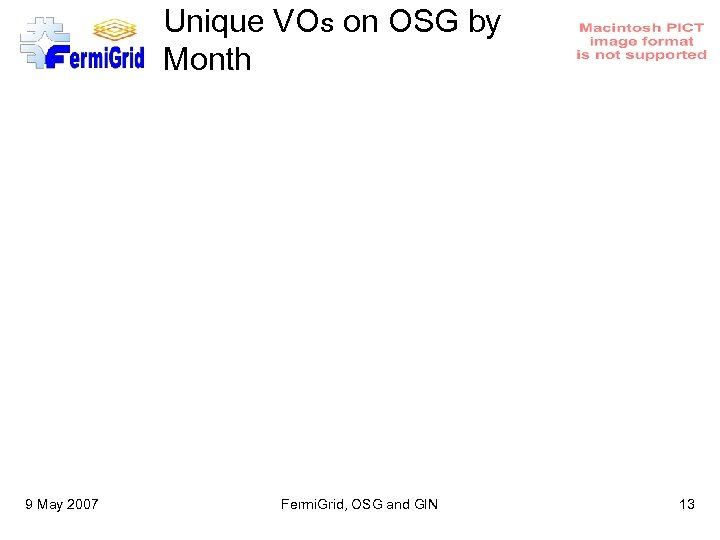 Unique VOs on OSG by Month 9 May 2007 Fermi. Grid, OSG and GIN