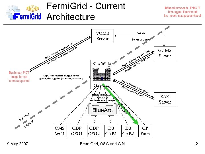 Fermi. Grid - Current Architecture VOMS Server s-p Ste p 1 r use se