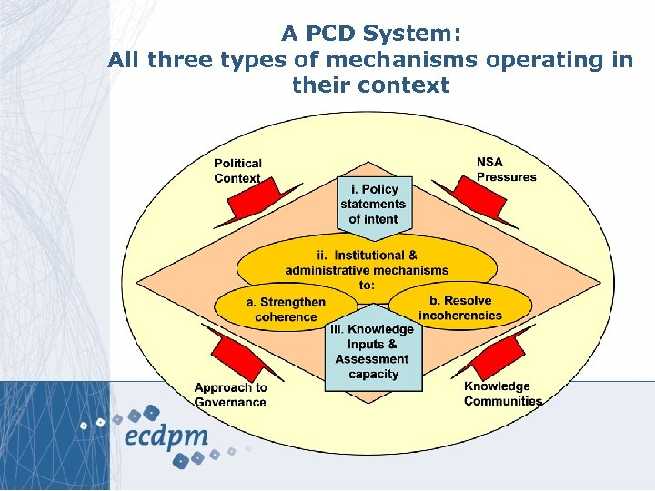 A PCD System: All three types of mechanisms operating in their context