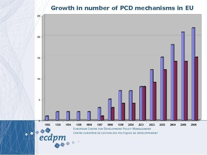 Growth in number of PCD mechanisms in EU