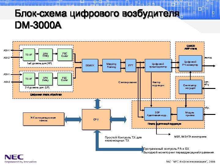 Блок-схема цифрового возбудителя DM-3000 A Q-MOD AMP плата ASI-1 ASI-2 TS I/F SFN Delay