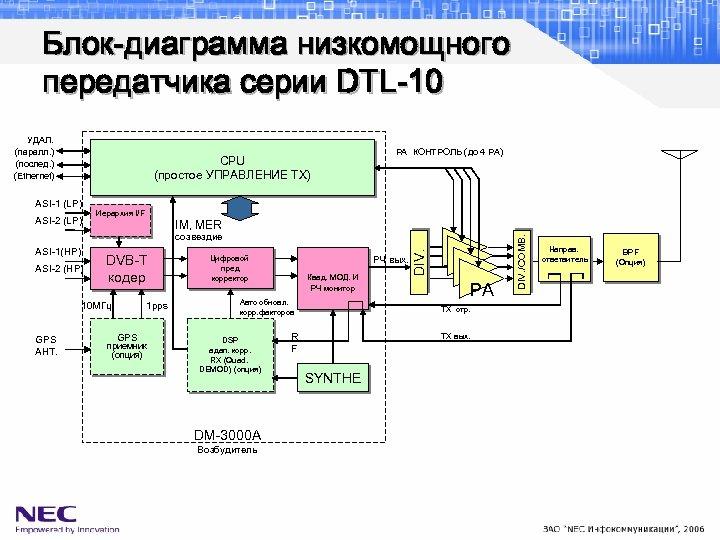 Блок-диаграмма низкомощного передатчика серии DTL-10 УДАЛ. (паралл. ) (послед. ) (Ethernet) CPU (простое УПРАВЛЕНИЕ