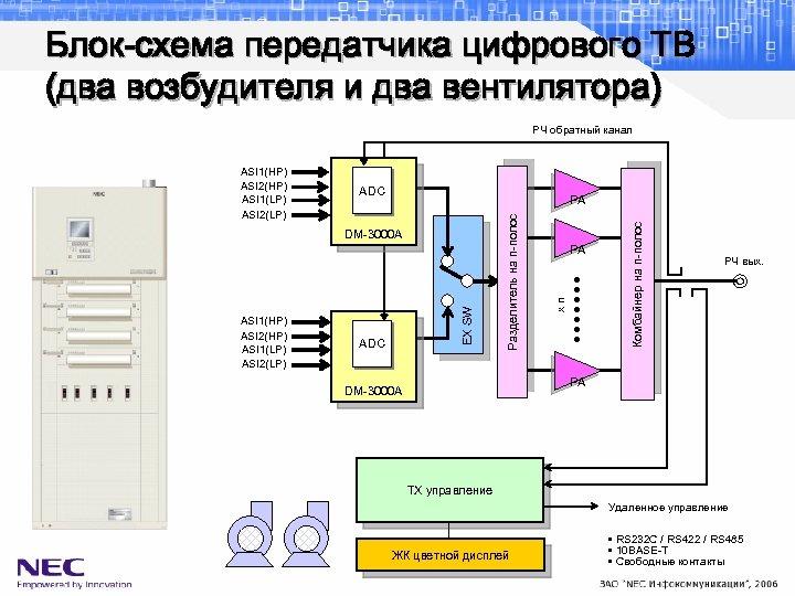 Блок-схема передатчика цифрового ТВ (два возбудителя и два вентилятора) РЧ обратный канал ADC ASI