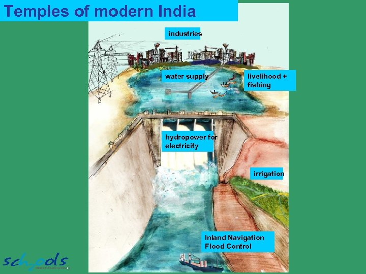 Temples of modern India industries water supply livelihood + fishing hydropower for electricity irrigation
