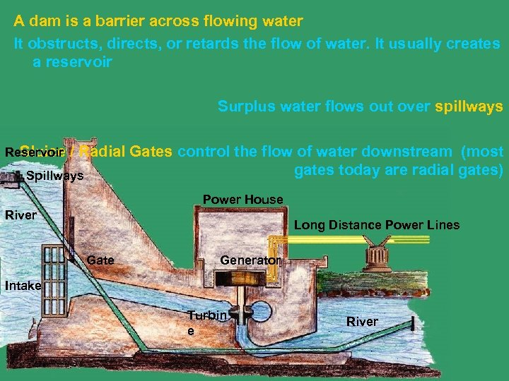 A dam is a barrier across flowing water It obstructs, directs, or retards the