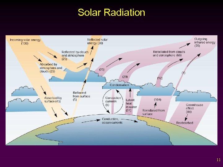 Solar Radiation 11