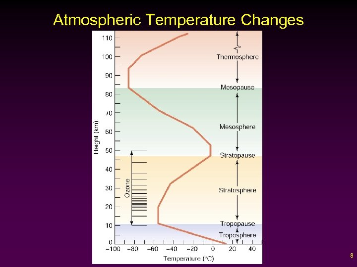 Atmospheric Temperature Changes 8