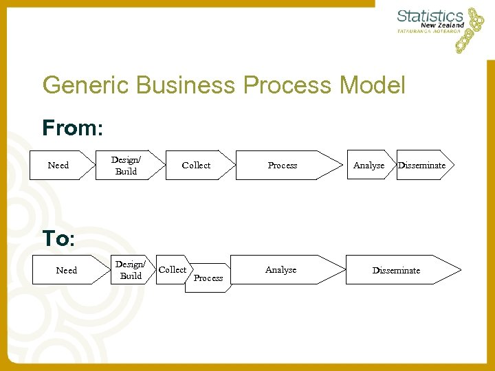 Generic Business Process Model From: Need Design/ Build Collect Process Analyse Disseminate To: Need