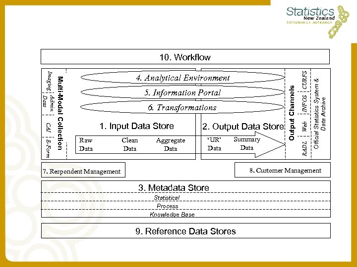 E-Form Raw Data Clean Data Aggregate Data 2. Output Data Store 'UR' Data Summary