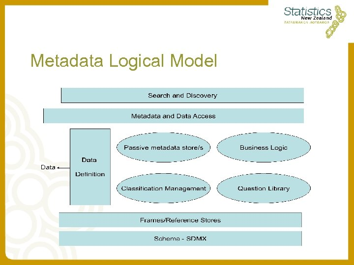 Metadata Logical Model