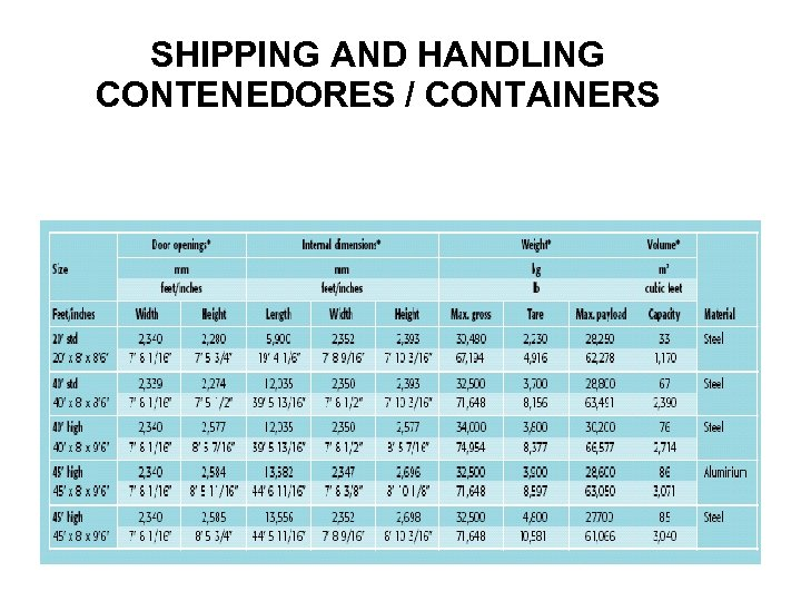 SHIPPING AND HANDLING CONTENEDORES / CONTAINERS