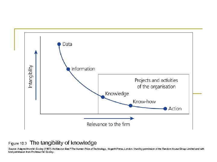 Figure 10. 3 The tangibility of knowledge Source: Adapted from M. Cooley (1987) Architect