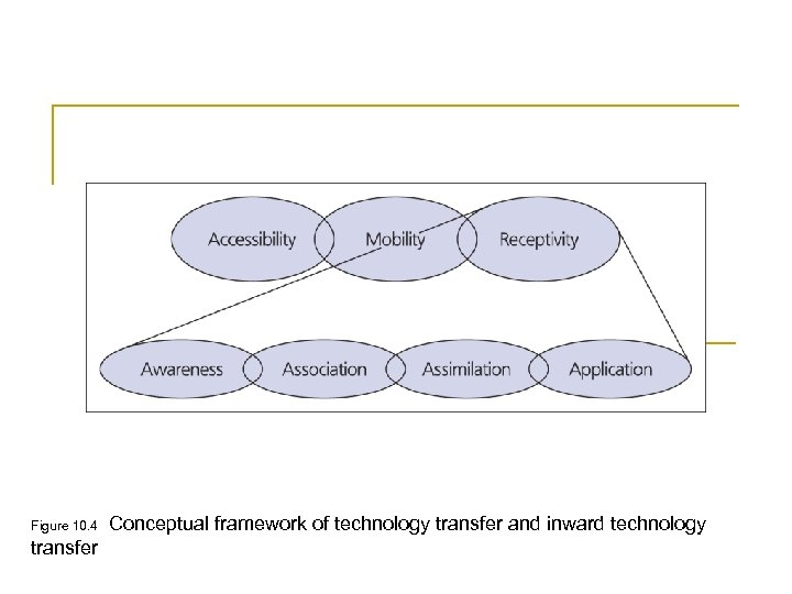 Figure 10. 4 transfer Conceptual framework of technology transfer and inward technology