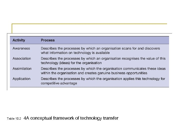 Table 10. 2 4 A conceptual framework of technology transfer