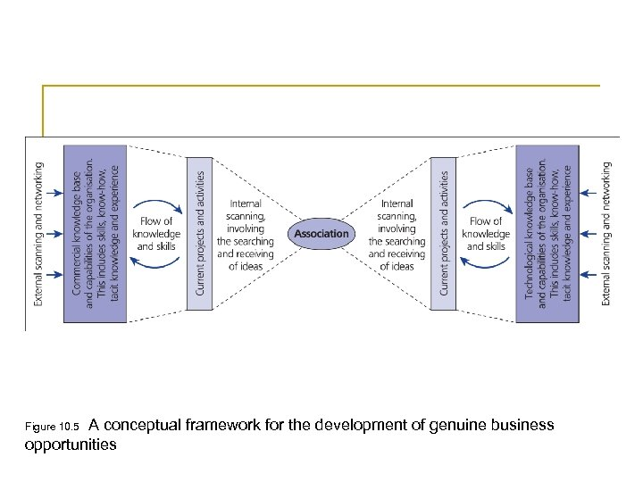 A conceptual framework for the development of genuine business opportunities Figure 10. 5