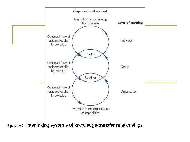 Figure 10. 6 Interlinking systems of knowledge-transfer relationships