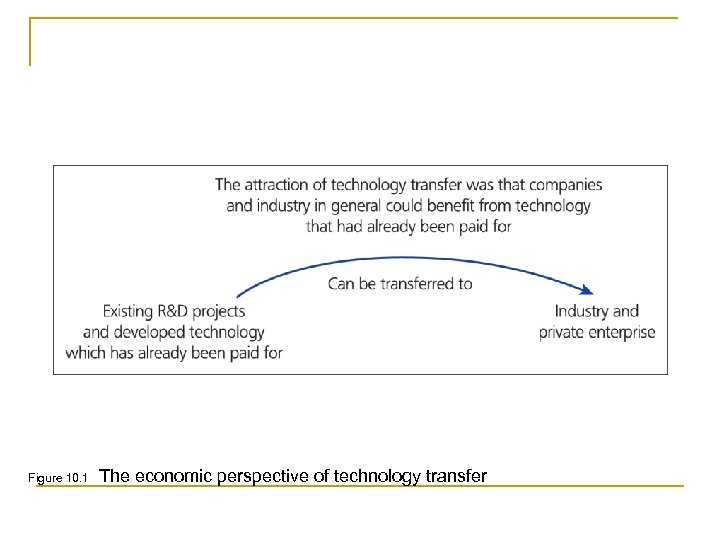 Figure 10. 1 The economic perspective of technology transfer