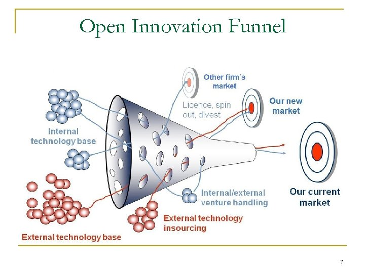 Open Innovation Funnel 7