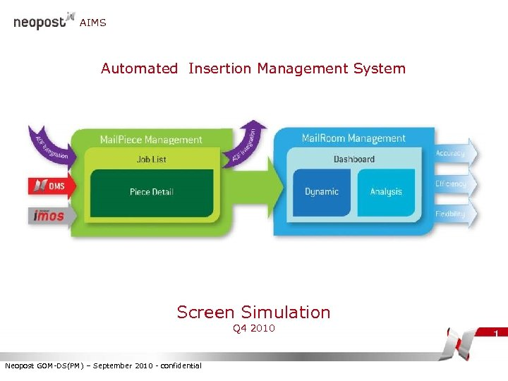 AIMS Automated Insertion Management System Screen Simulation Q 4 2010 Neopost GOM-DS(PM) – September