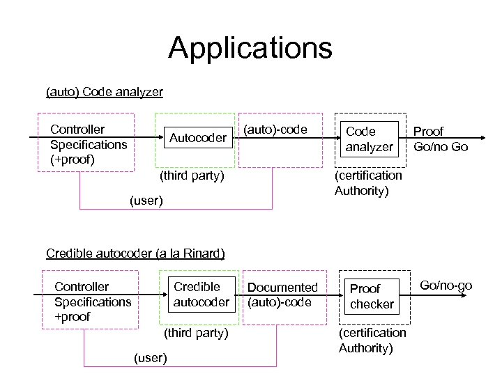 Applications (auto) Code analyzer Controller Specifications (+proof) Autocoder (auto)-code (third party) Code analyzer Proof