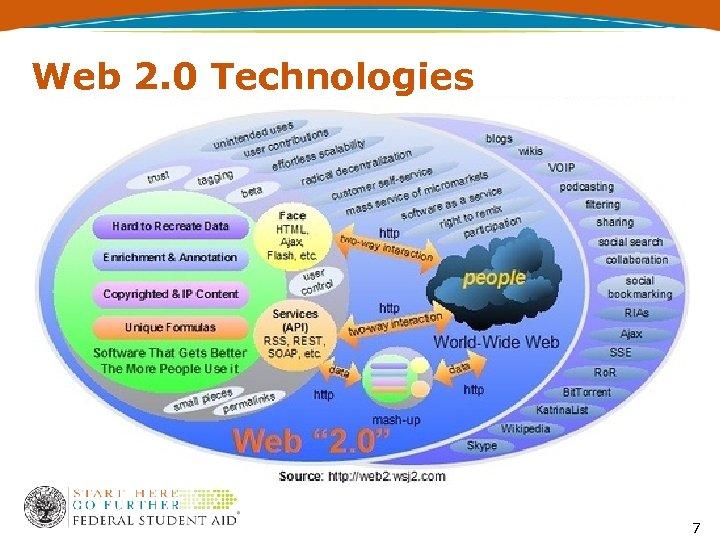 Web 2. 0 Technologies 7