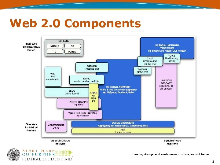 Web 2. 0 Components Source: http: //www. personalizemedia. com/web-00 -to-50 -spheres-of-influence/ 8