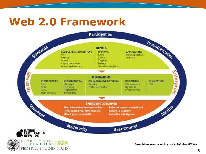 Web 2. 0 Framework Source: http: //www. rossdawsonblog. com/weblog/archives/2007/05/ 9