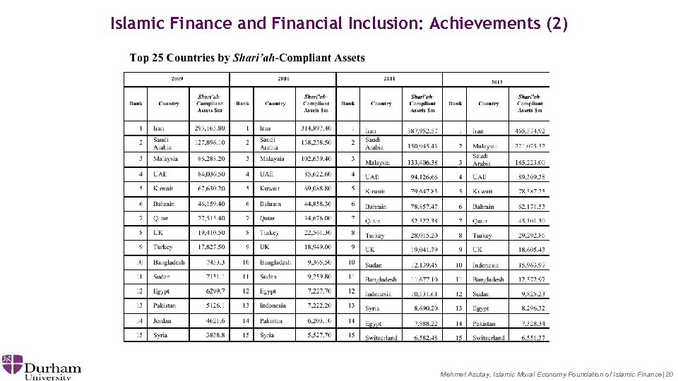 Islamic Finance and Financial Inclusion: Achievements (2) Mehmet Asutay, Islamic Moral Economy Foundation of