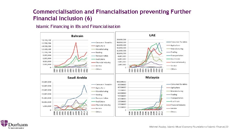 Commercialisation and Financialisation preventing Further Financial Inclusion (6) Islamic Financing in IBs and Financialisation