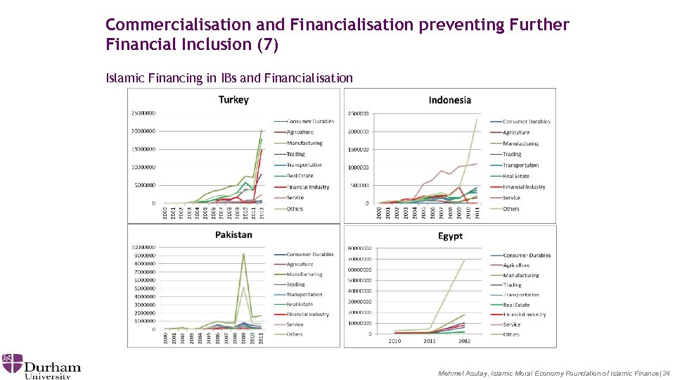 Commercialisation and Financialisation preventing Further Financial Inclusion (7) Islamic Financing in IBs and Financialisation