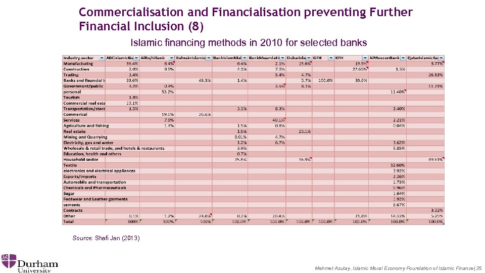 Commercialisation and Financialisation preventing Further Financial Inclusion (8) Islamic financing methods in 2010 for