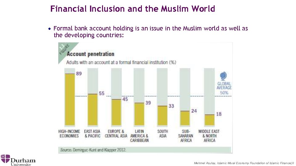 Financial Inclusion and the Muslim World · Formal bank account holding is an issue