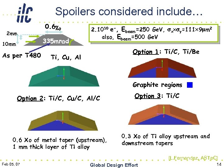Spoilers considered include… 2 mm 10 mm As per T 480 0. 6 c