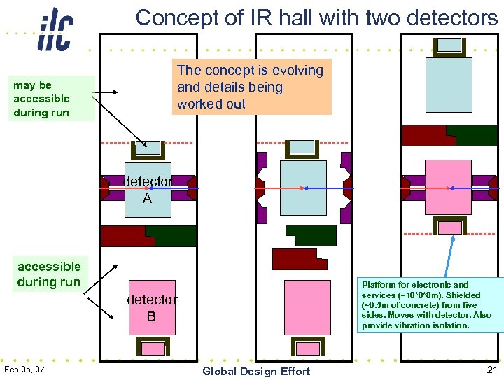 Concept of IR hall with two detectors The concept is evolving and details being