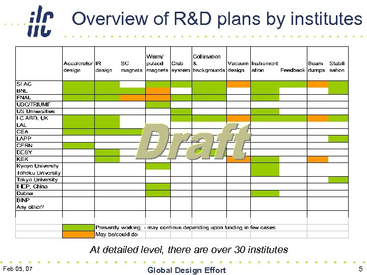Overview of R&D plans by institutes At detailed level, there are over 30 institutes