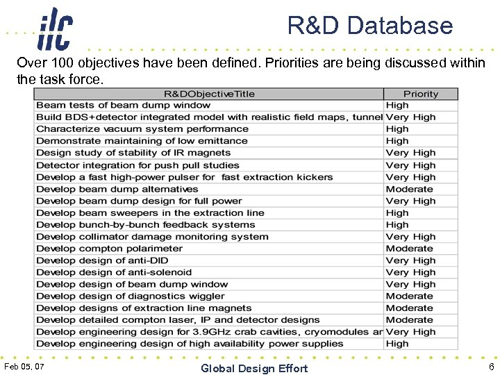 R&D Database Over 100 objectives have been defined. Priorities are being discussed within the