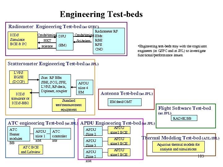 Engineering Test-beds Radiometer Engineering Test-bed (at GSFC) ICDS Simulator BCE & PC Cmds/timing DPU