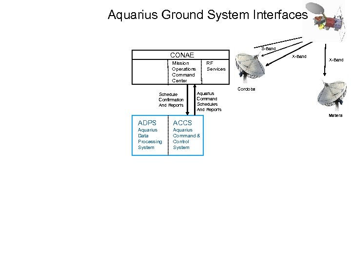 Aquarius Ground System Interfaces S-Band CONAE X-Band Mission Operations Command Center Schedule Confirmation And